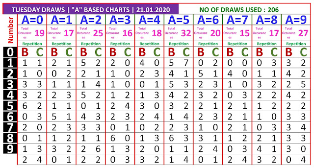 Kerala Lottery Winning Number Trending And Pending A based BC Chart on 21.01.2020