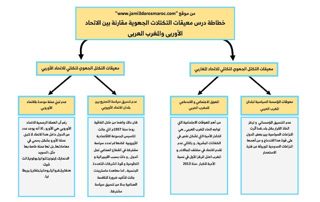 خطاطة درس معيقات التكتلات الجهوية مقارنة بين الاتحاد الأوربي والمغرب العربي
