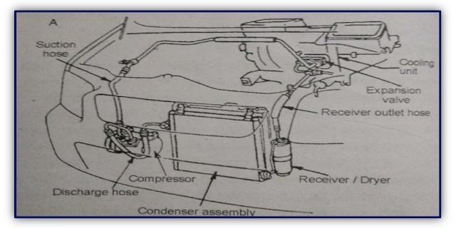 एयर कंडीशनिंग सिस्टम कैसे काम करता है - How the air conditioning system works