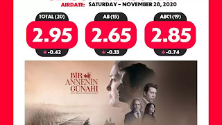 Sen Cal Kapimi - You Knock On My Door Episode 20 Rating and Ranking.