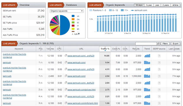 competitor analysis : SEMrush