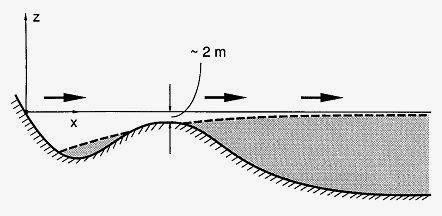 קרקעית מוגבהת בתעלת סואץ, שימשה את בני ישראל למעבר על סוללה כאשר המים נמצאים מימינם ומשמאלם. מתוך מאמרם של נוף ופלדור