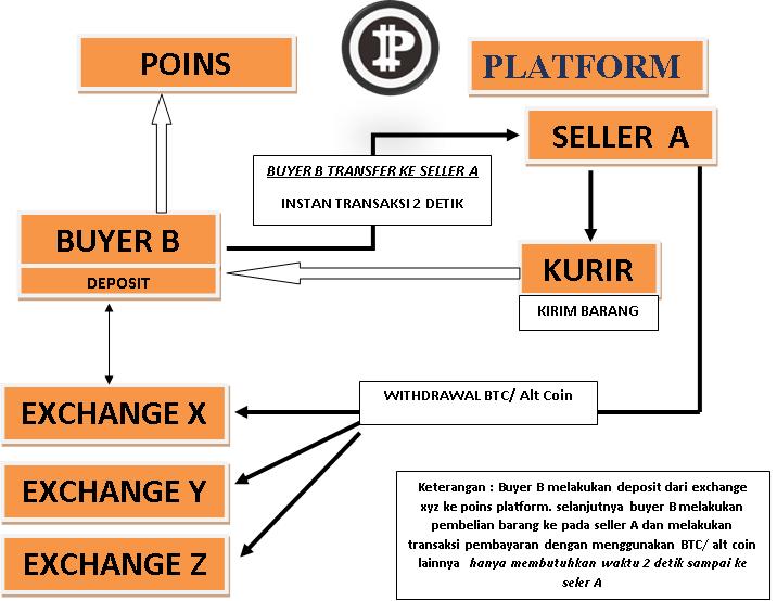 POINS.io - PIN Coin Indonesia: Apa saja Keunggulan Poins ...