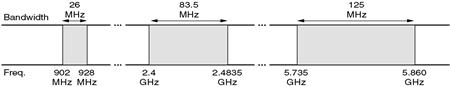 Gambar  3.32 ISM Band