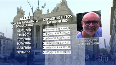 Movimentação conta de Queiroz, assessor de Bolsonaro