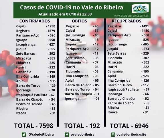 Vale do Ribeira soma 7598 casos positivos, 6946 recuperados e 192 mortes do Coronavírus - Covid-19.