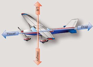 Thrust and Drag Aerodynamics of Flight