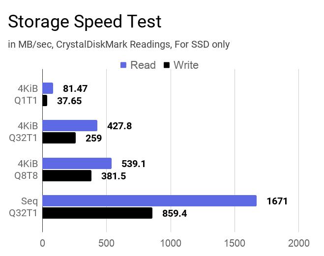 Laptop's SSD storage speed test results using CrystalDiskMark tool