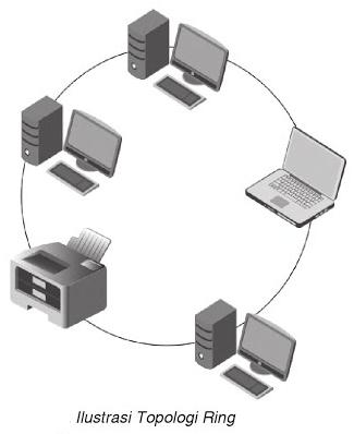 ilustrasi gambar topologi ring