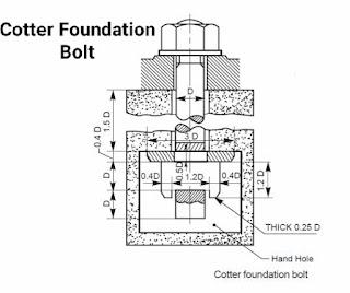 3- Cotter foundation bolt