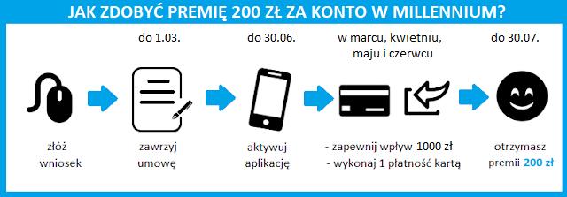 Przebieg promocji z premią do 300 zł za konto w Banku Millennium