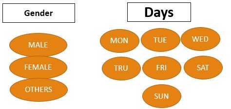 Domain in relational data model