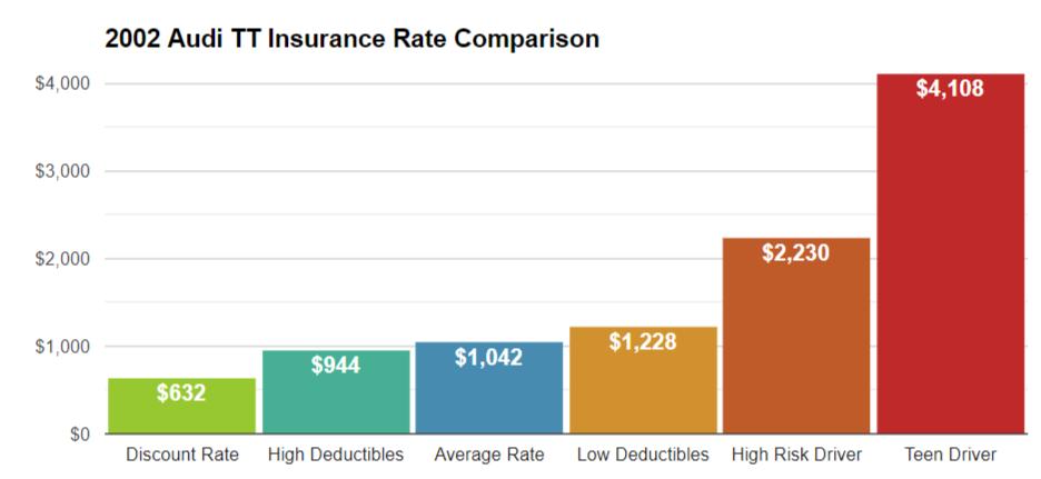 2002 Audi TT Insurance Cost