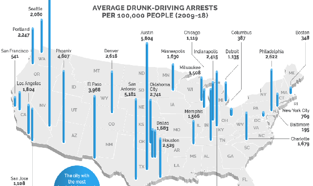 Cities With the Most Drunk-Driving Arrests in the United States #infographic,united states,driving under the influence,driving under the influence (event),the young turks,worst cities to live in,best cities to live in,worst drivers in america,united states constitution,drunk driving,the ring of fire,what the florida,officer arrested,object on the road,police state,safer to hit the object,driving in mexico dangers,driving in mexico tips,arrest