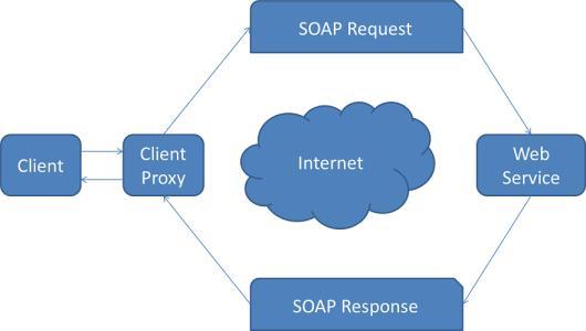 rangkuman definisi web service beserta contohnya