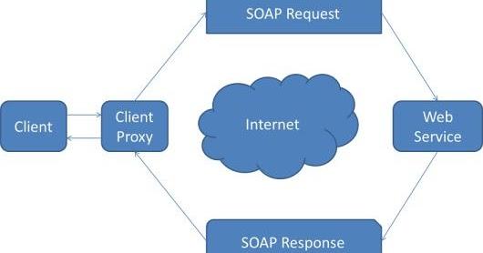 Rangkuman Definisi Web Service Beserta Contohnya   Lab ...