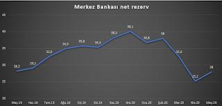 merkez bankası net rezervi mayıs 2020
