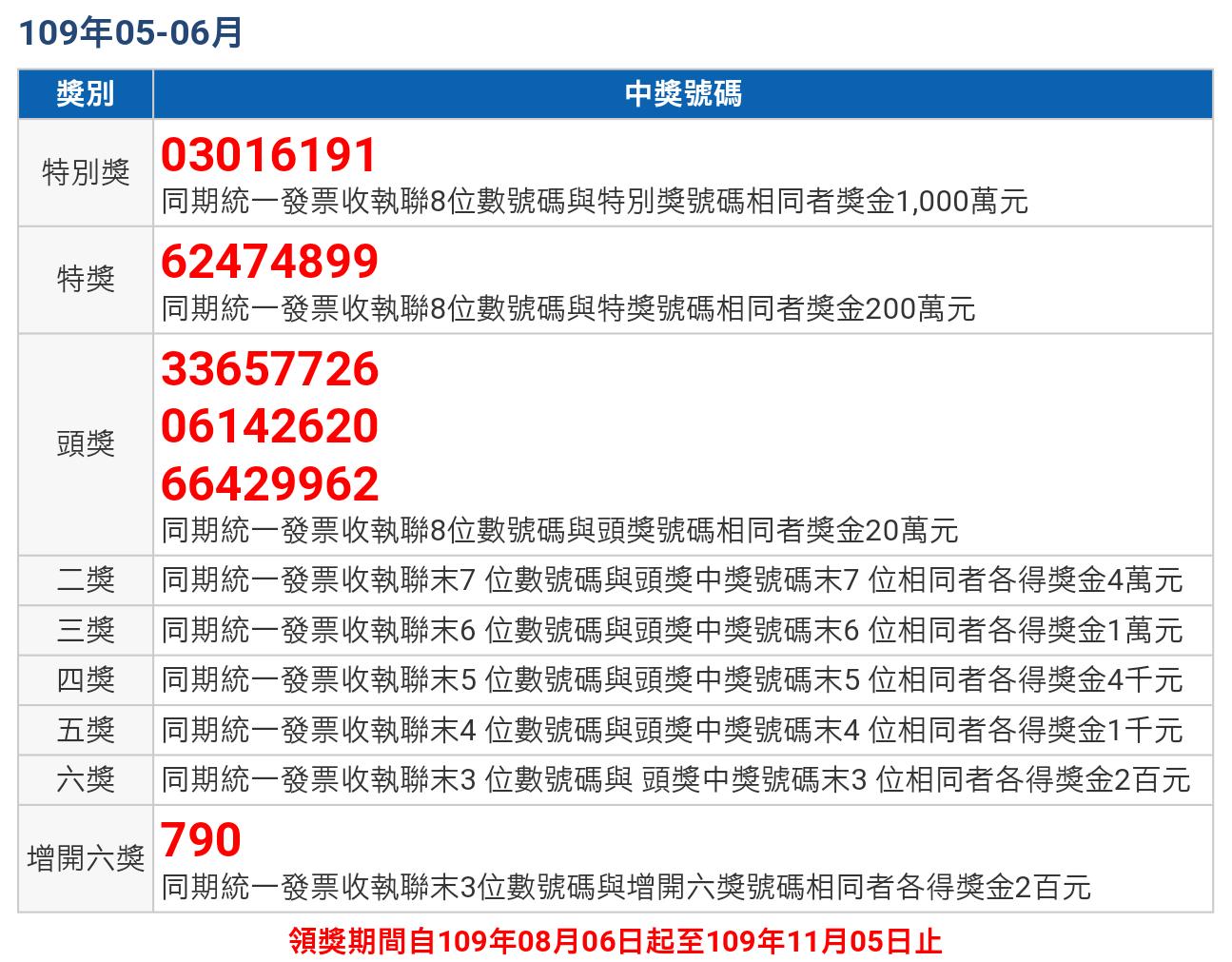 【統一發票】109年05-06月中獎號碼