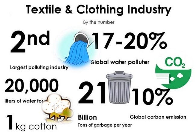 Sustainability in textile industry