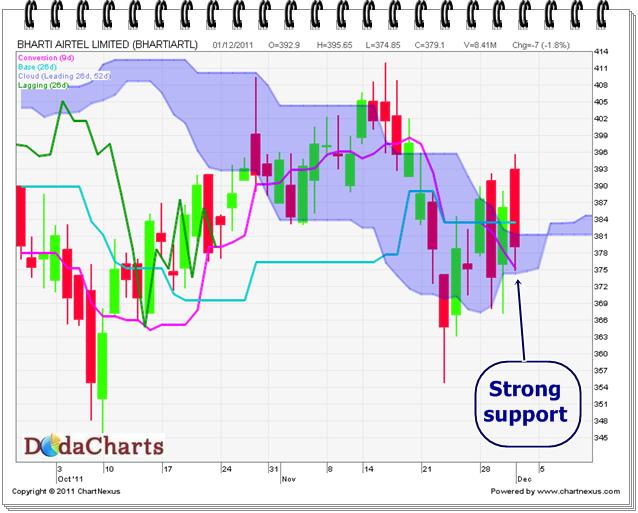 Bharti Airtel Ltd. Technical Chart