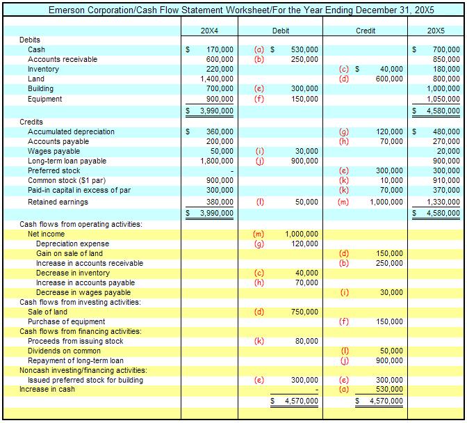 Printables Cash Flow Statement Worksheet cash flow statement blog2best android statement