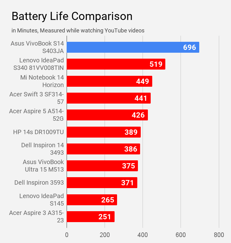 Battery life of Asus VivoBook S14 S403JA laptop during YouTube watching compared with other laptops.