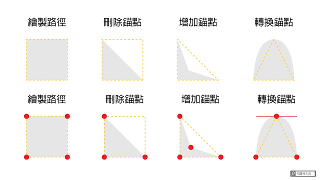 Illustrator 鋼筆工具 - 路徑及錨點