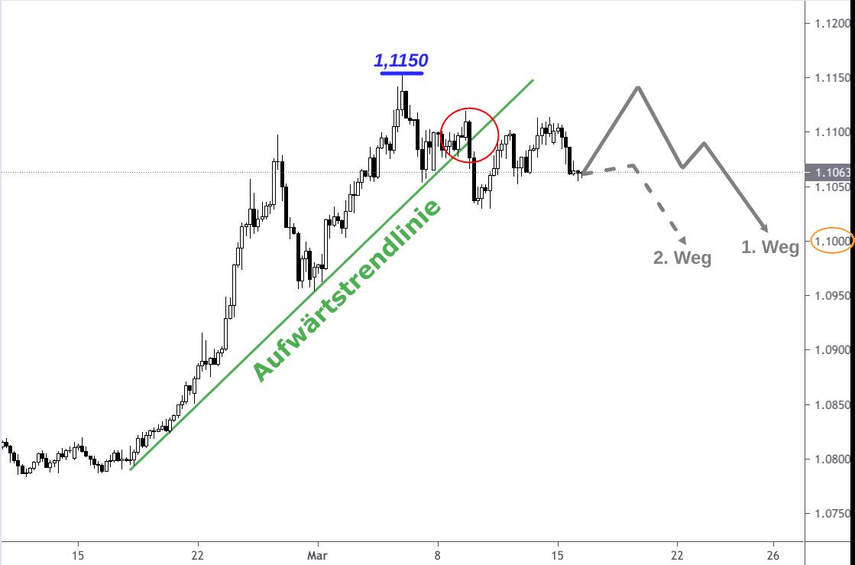 EUR/CHF Kerzenchart steiler Anstieg März 2021