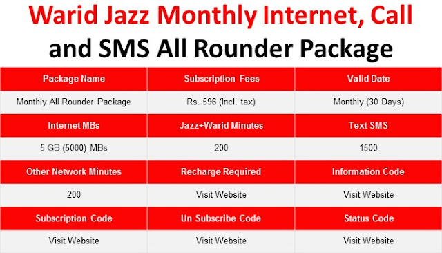 Jazz Packages, Jazz Monthly Call Package, Jazz Monthly Internet Package, Jazz Monthly Package, Jazz Monthly SMS Package, Jazz Monthly All Rounder offer, All Rounder offer