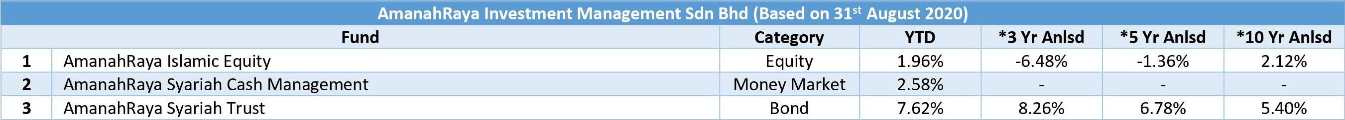 Amislamic funds management
