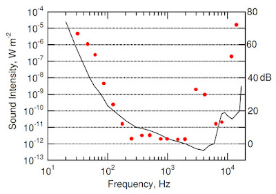 A plot of my hearing response curve: the threshold sound intensity versus freqneucy.