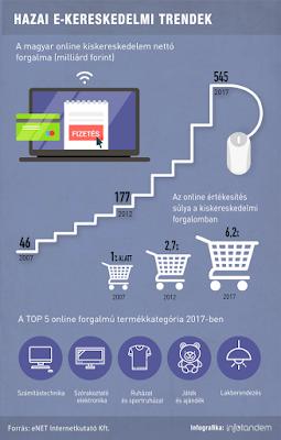 Hazai e-kereskedelmi trendek