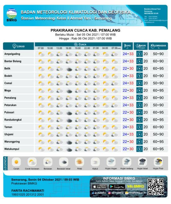 Prakiraan Cuaca, kecamatan Moga, kecamatan Pulosari, kecamatan Warungpring, kecamatan belik, Watukumpul, Dongkal, bmkg, bmkg jateng