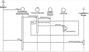 Arian cyber contoh sequence diagram pada pt bendi car sequence diagram ccuart Image collections