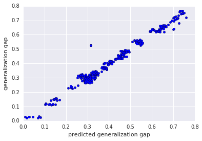 Google AI Blog: Predicting the Generalization Gap in Deep
