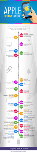 Timeline of Apple