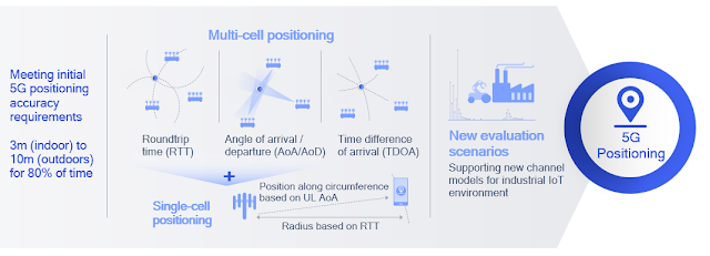 Positioning Techniques for 5G NR in 3GPP Release-16