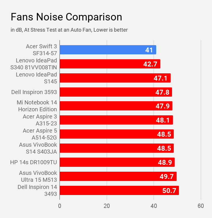 Acer Swift 3 SF314-57 laptop's fan noise during stress test compared with other laptops under Rs 60,000.
