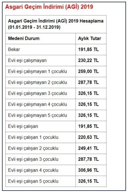 2019 Asgari Geçim İndirimi-AGİ Tutarları