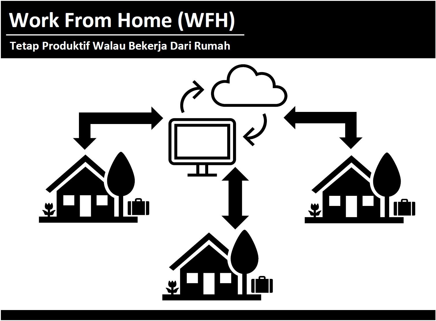 Work From Home (WFH) Revolusi Cara Kerja Pasca Pandemi ...
