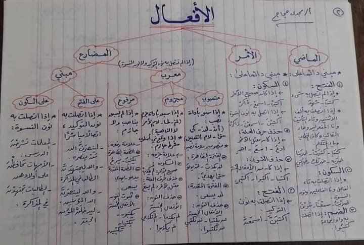 قواعد اللغه العربيه كاملة بالمختصر من ابتدائى لثانويه عامه أ/ مجدي حجاج 10