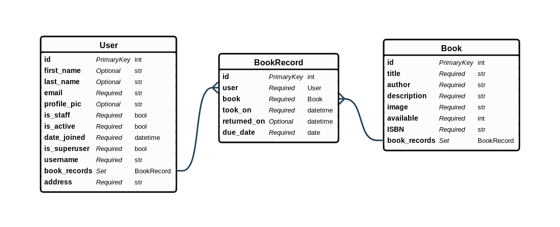 Django models and database schema design database schema for library management django ccuart Image collections