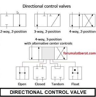 jenis control valve