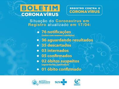 Boletim Coronavírus: 05 casos confirmados positivos em Registro-SP
