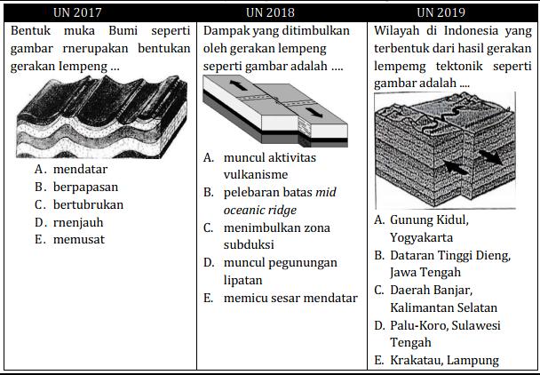 Contoh Soal UNBK Geografi 2020 Tipe HOTS Litosfer