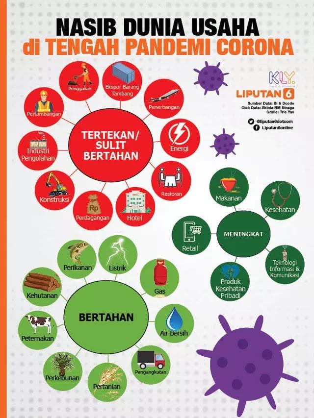 Info Menarik: Nasib Dunia Usaha di Tengah Pandemi Corona ...