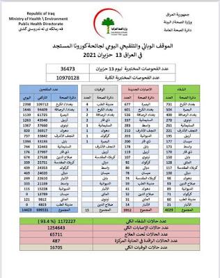 لموقف الوبائي والتلقيحي اليومي لجائحة كورونا في العراق ليوم الاحد الموافق 13 حزيران 2021