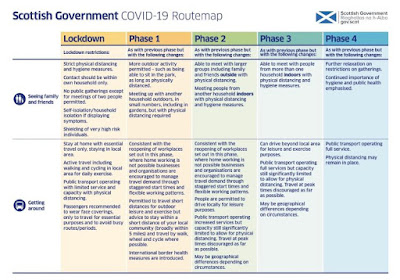 List 2 of 4 with different relaxation of restrictions in Scotland over the next 4 phases