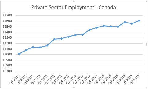 Private sector employment in Canada 2011-2015