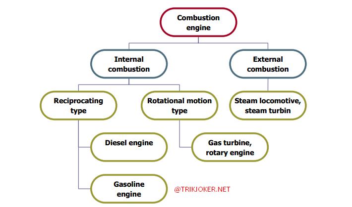 Klasifikasi Motor Bakar